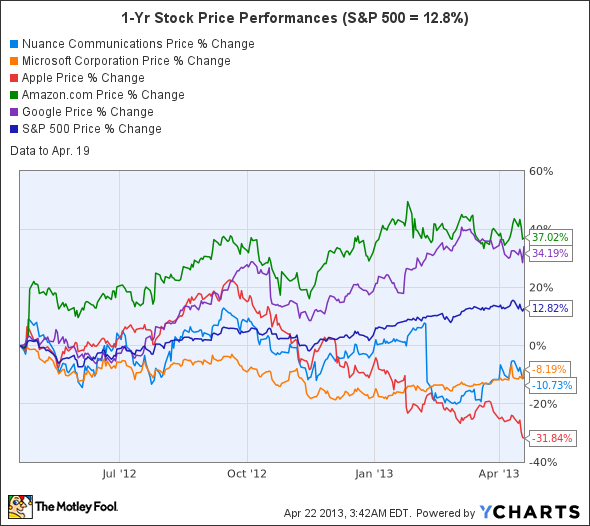 Aapl Stock Quote Real Time: Amazon.com, Inc. (AMZN), Apple Inc. (AAPL), Google Inc