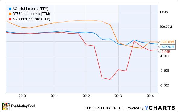 ACI Net Income (TTM) Chart