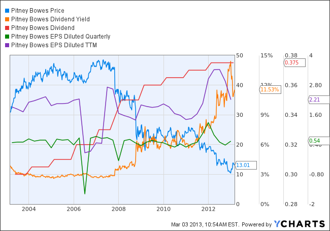 PBI Chart