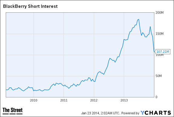 BBRY Short Interest Chart