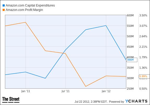 AMZN Capital Expenditures Chart