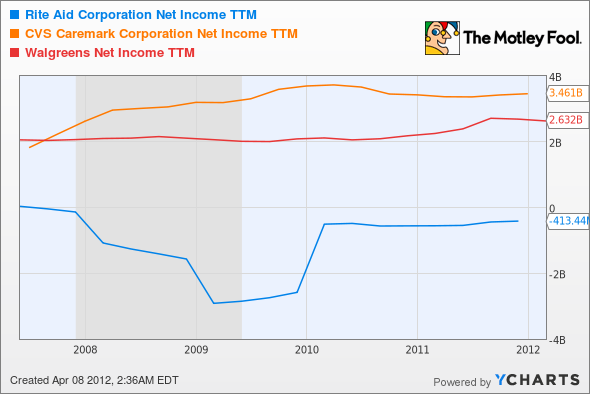 RAD Net Income TTM Chart