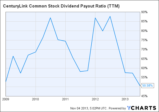 CTL Common Stock Dividend Payout Ratio (TTM) Chart