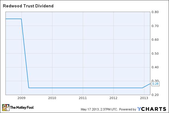 RWT Dividend Chart