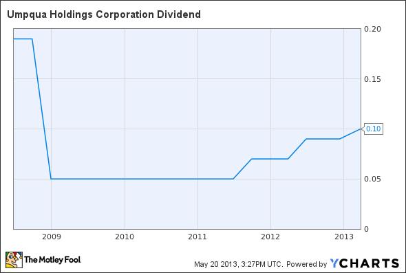 UMPQ Dividend Chart