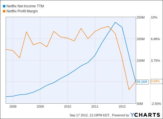 NFLX Net Income TTM Chart