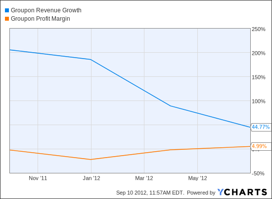 GRPN Revenue Growth Chart