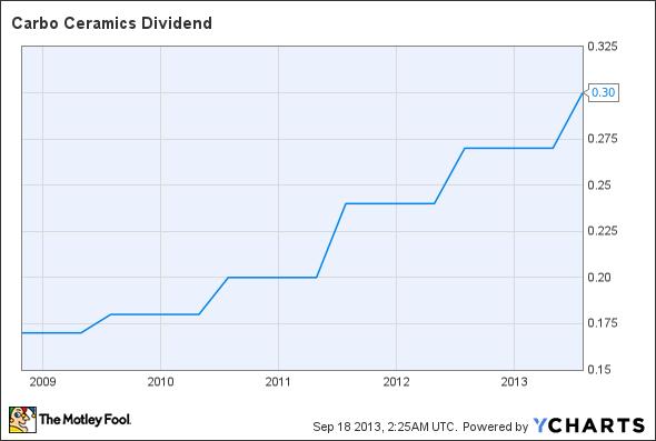 CRR Dividend Chart