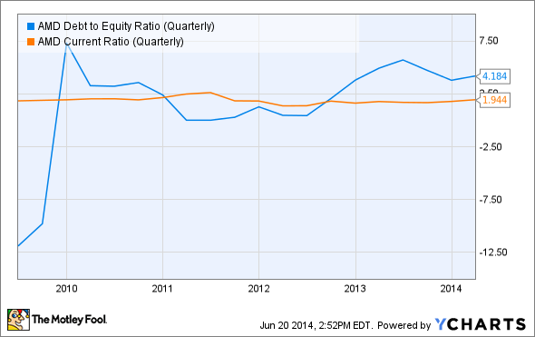 AMD Debt to Equity Ratio (Quarterly) Chart