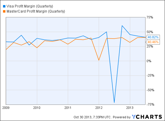 V Profit Margin (Quarterly) Chart