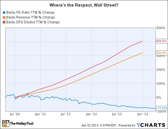 BIDU P/E Ratio TTM Chart