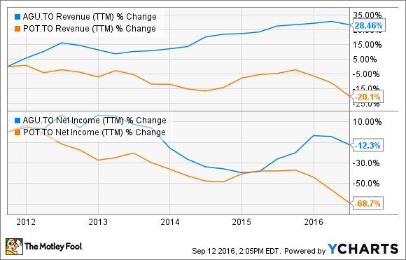 AGU Revenue (TTM) Chart