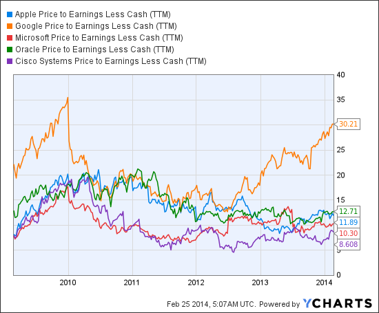 AAPL Price to Earnings Less Cash (TTM) Chart