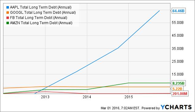 AAPL Total Long Term Debt (Annual) Chart