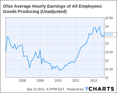 Ohio Average Hourly Earnings of All Employees: Goods Producing (Unadjusted) Chart
