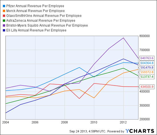 PFE Annual Revenue Per Employee Chart