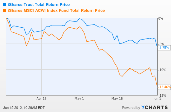 ACWV Total Return Price Chart