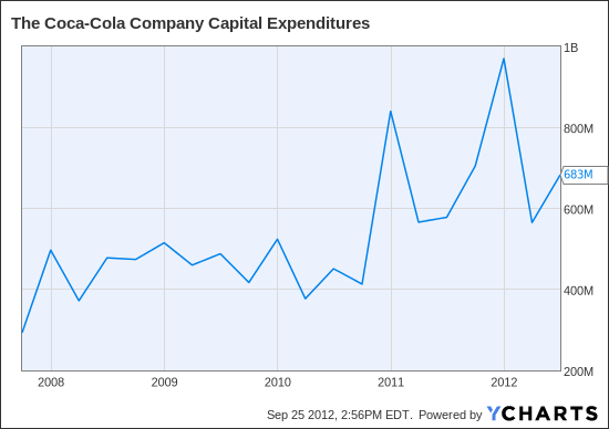 KO Capital Expenditures Chart