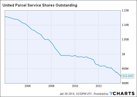 UPS Shares Outstanding Chart