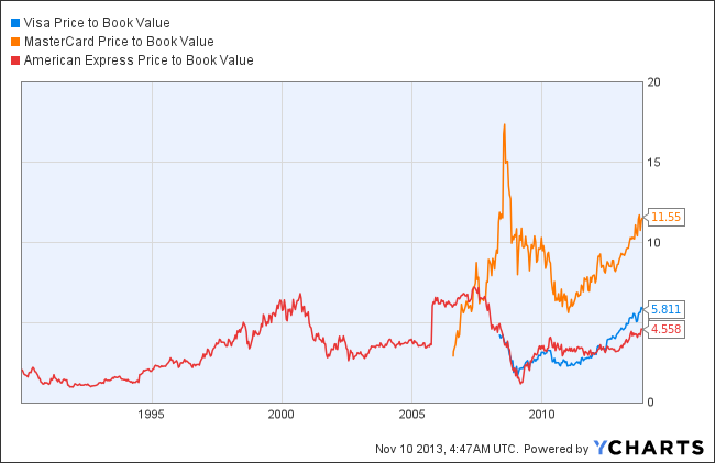 V Price to Book Value Chart