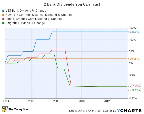 MTB Dividend Chart