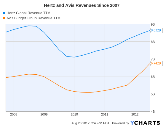 HTZ Revenue TTM Chart