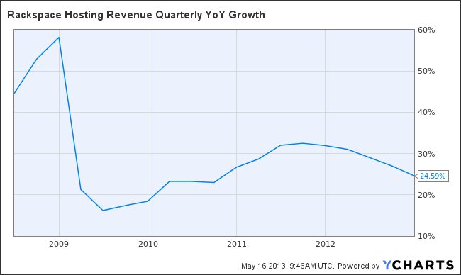 RAX Revenue Quarterly YoY Growth Chart