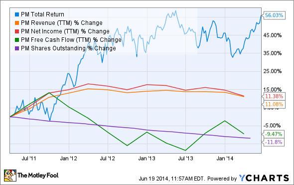 PM Total Return Price Chart