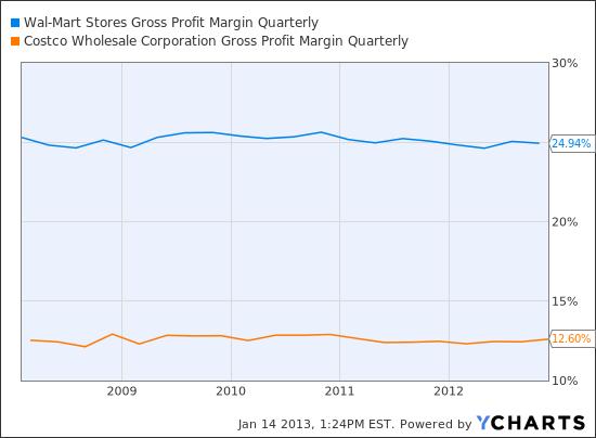 WMT Gross Profit Margin Quarterly Chart