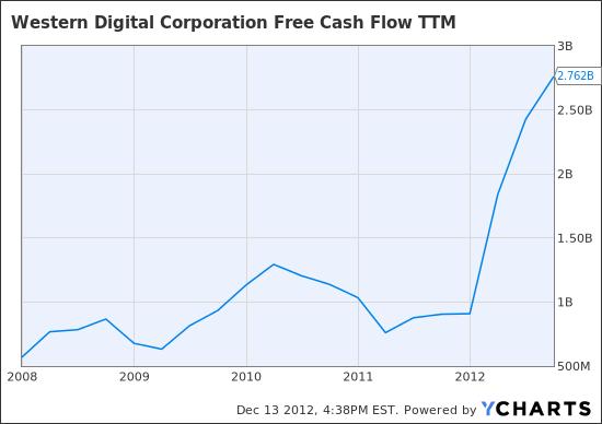 WDC Free Cash Flow TTM Chart