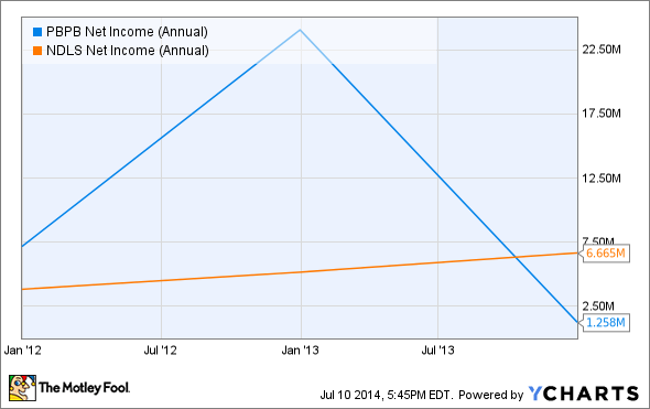 PBPB Net Income (Annual) Chart