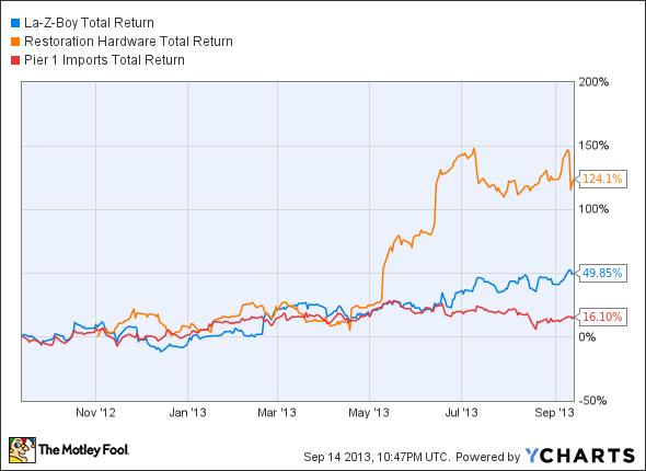 LZB Total Return Price Chart