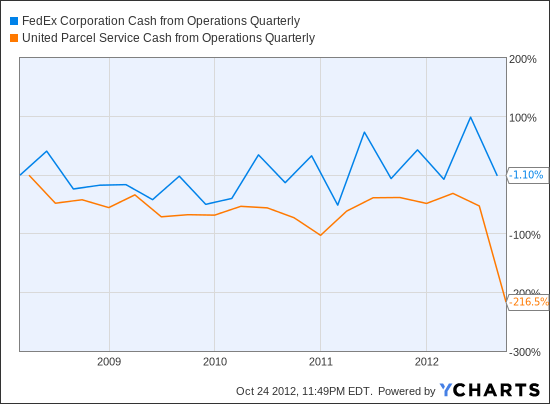 FDX Cash from Operations Quarterly Chart