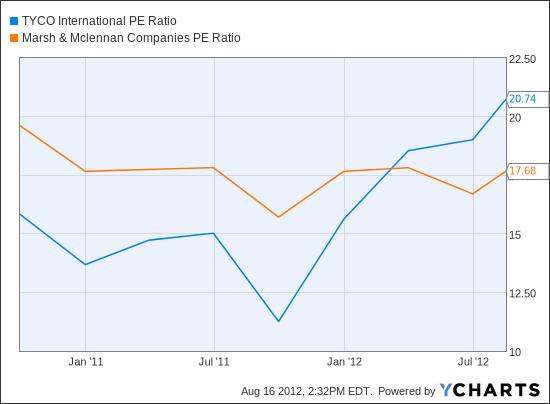 TYC PE Ratio Chart