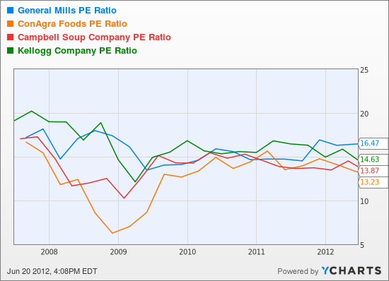 GIS PE Ratio Chart