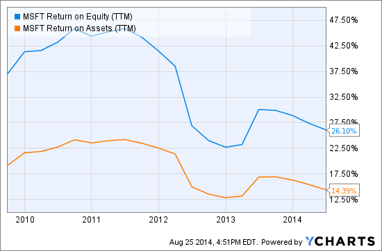 MSFT Return on Equity (TTM) Chart