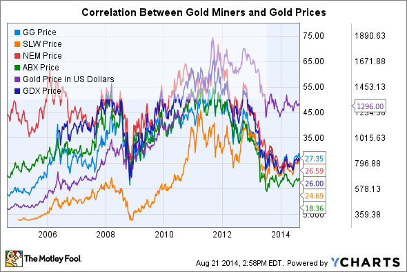 fluctuation of gold price