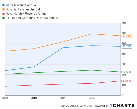 MRK Revenue Annual Chart