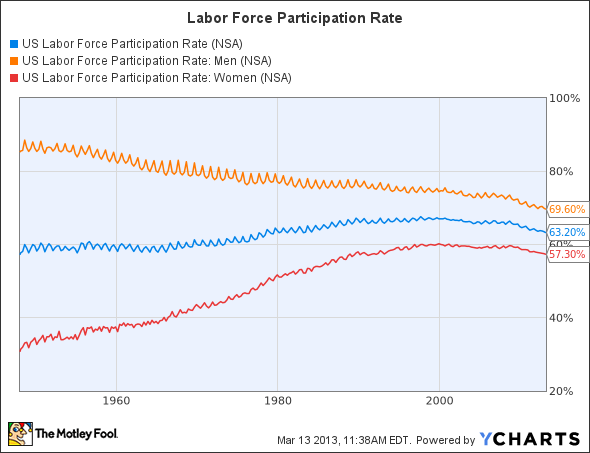 the women in the labor force in canada The past decades their has been a dramatic increase of women participating in the labour force from countries all over the world including canada in.