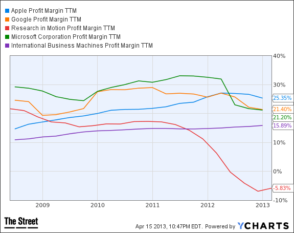 AAPL Profit Margin TTM Chart
