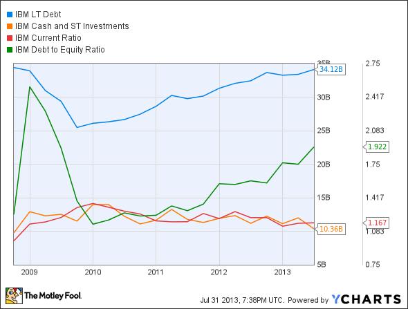 IBM LT Debt Chart