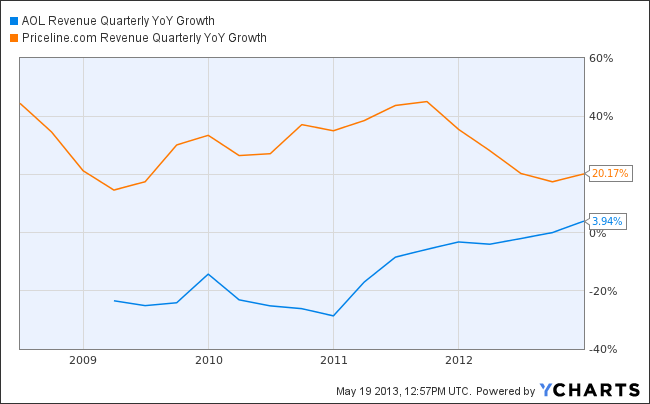 AOL Revenue Quarterly YoY Growth Chart
