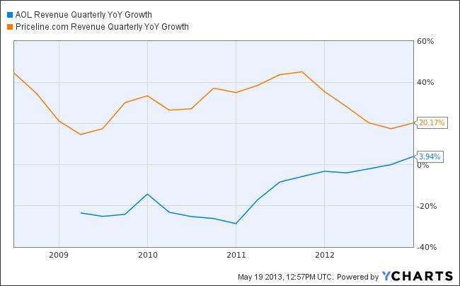 AOL Revenue Quarterly YoY Growth Chart