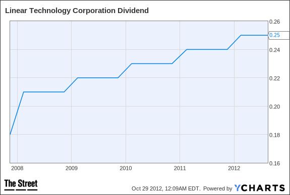 LLTC Dividend Chart