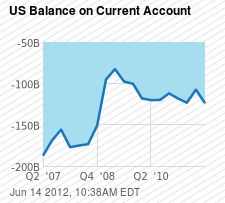 US Balance on Current Account Chart