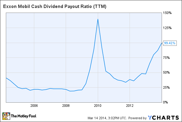 XOM Cash Dividend Payout Ratio (TTM) Chart