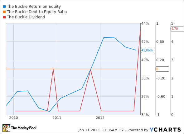 BKE Return on Equity Chart