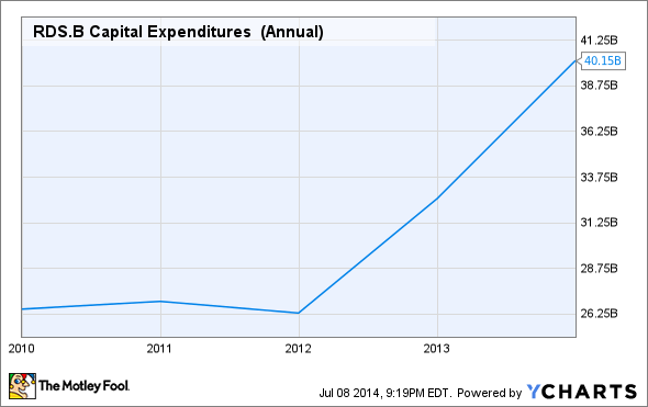 RDS.B Capital Expenditures  (Annual) Chart
