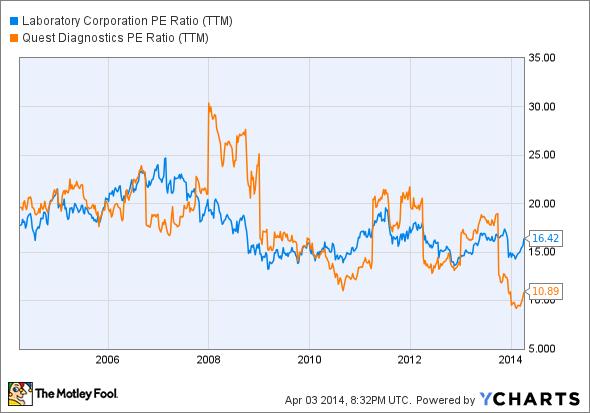 LH PE Ratio (TTM) Chart