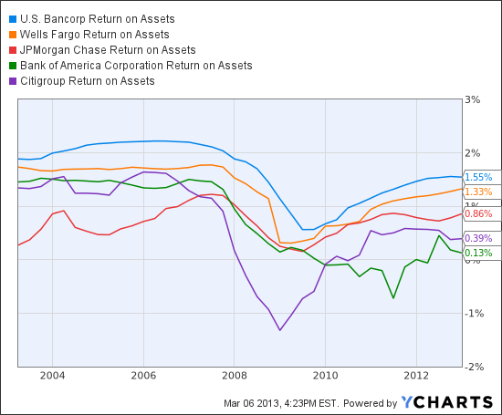 USB Return on Assets Chart